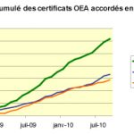 Statistiques certification OEA en France et en Europe