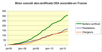 Statistique certification OEA en France au 30 09 2010