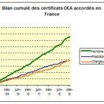 La certification OEA souffle ses 5 bougies !